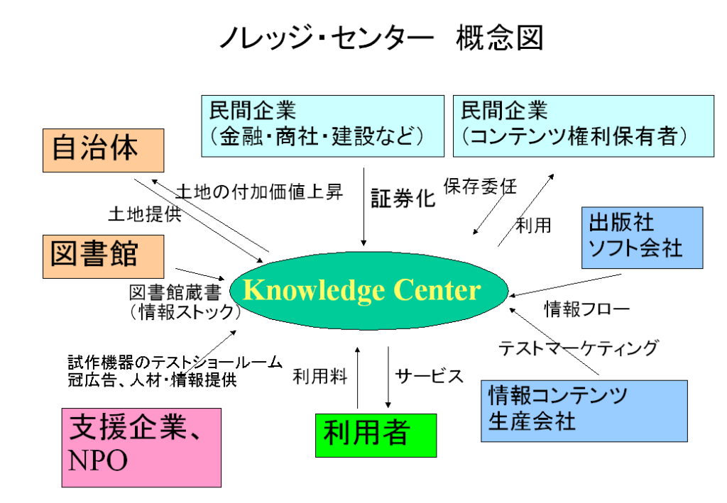 ノレッジ・センター概念図